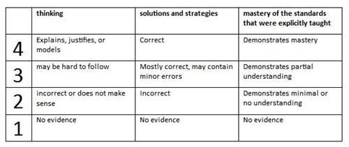 Math Assessment Rubric