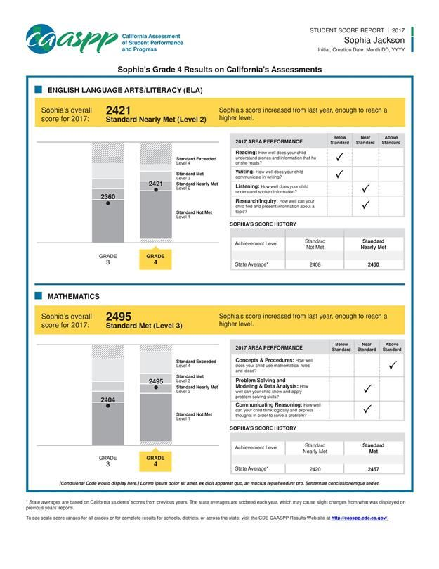 The score report shows this year's scores alongside last year's results so you can chart your student's growth.