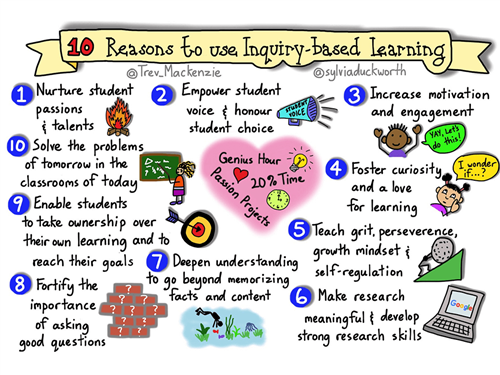 10 Reasons to use Inquiry Based Learning