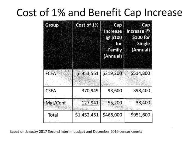 Cost of 1 percent