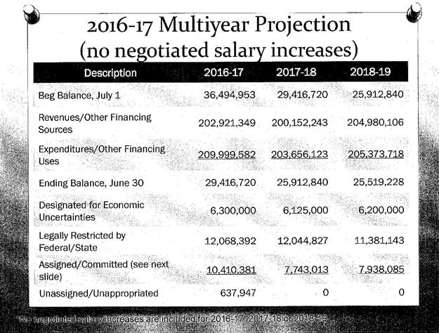 Multiyear Projections