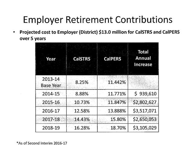 Rising retirement costs