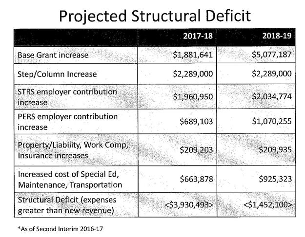 Chart of the District's structural deficit